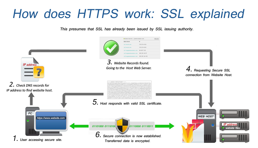 SSL Certificates flowchart